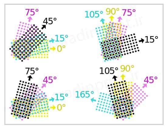 زاویه ترام در مدل رنگ CMYK